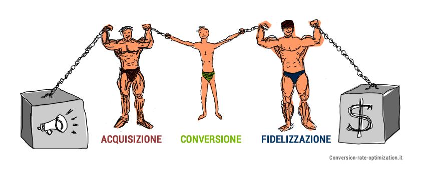 catena-forza-debolezza-conversione