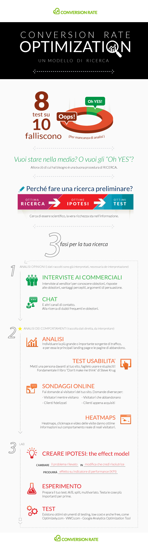 Infografica del Processo di ricerca per la Conversion Rate Optimization