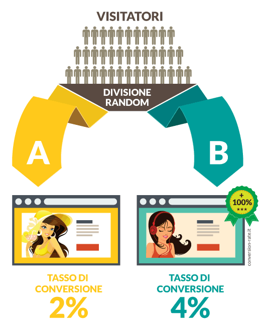 Infografica che illustra un classico A/B test per la Conversion Rate Optimization.